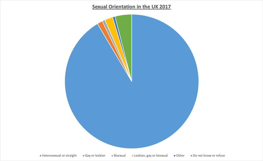 Sexual Orientation in the UK 2017 copy